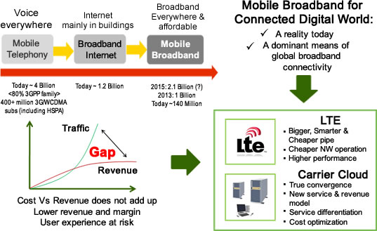 NEC's LTE Overview